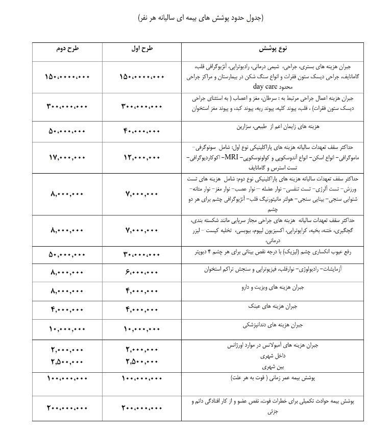 جدول پوشش بیمه تکمیلی - کانون فنی